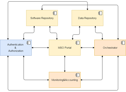 MSO4SC: D3 1 Detailed Specifications for the Infrastructure